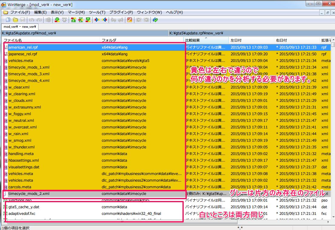 黄色のファイルは左右でファイルが異なっていることを示しています。 グレーのファイルは左右どちらかにしか存在しないファイルであることを示しています。 白いファイルは左右で同一のファイルです。