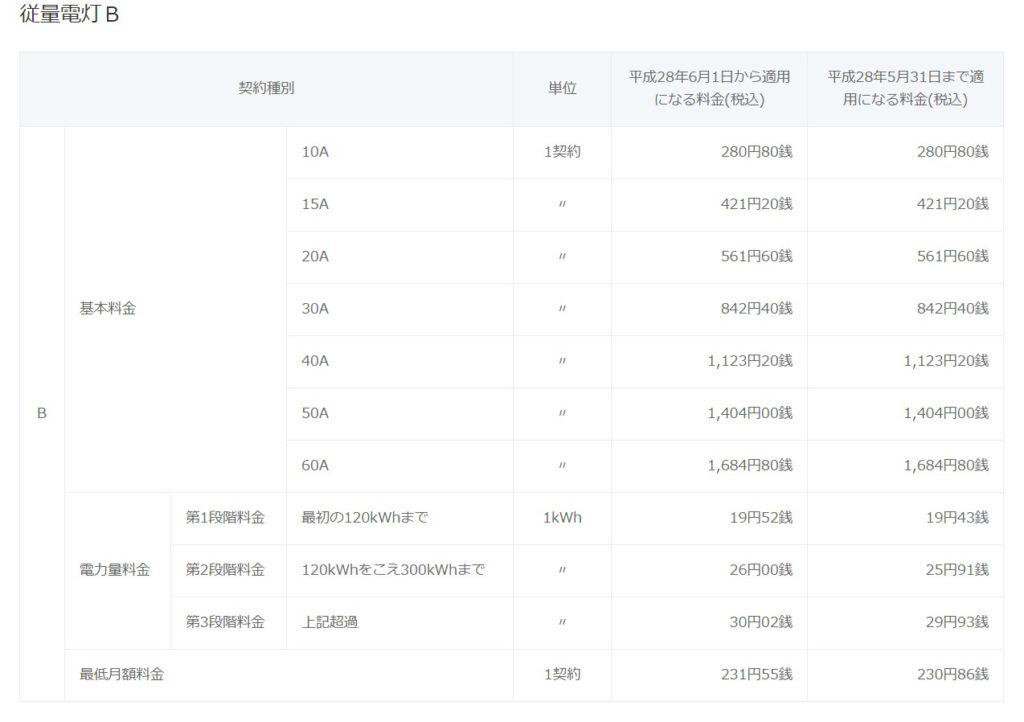 東京電力従量電灯B料金表