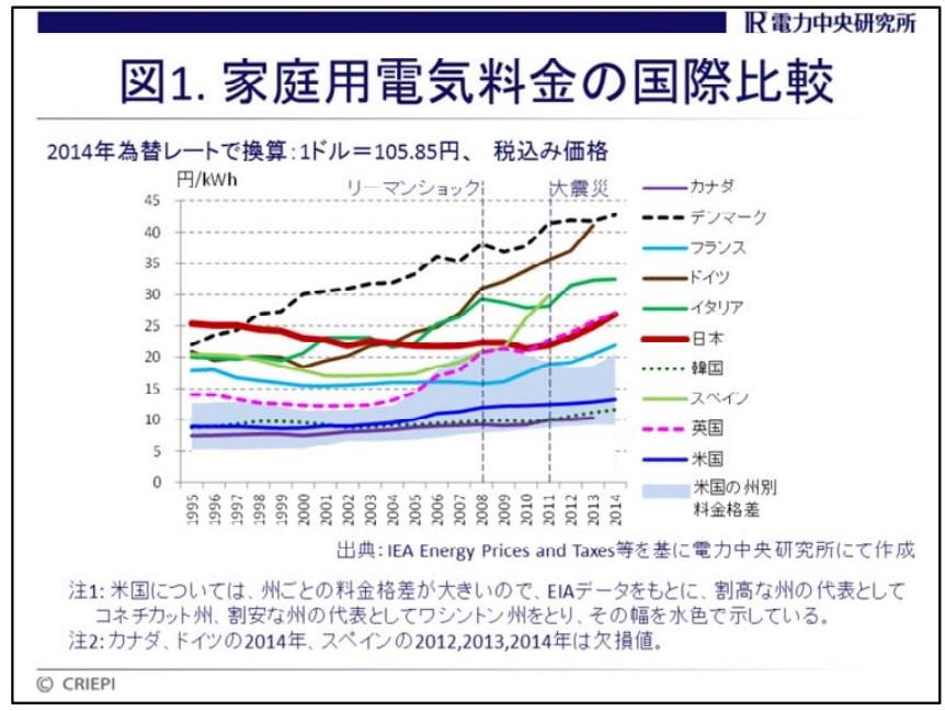 電力中央研究所 「電気料金の国際比較」より