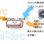 エアコン修理のおっちゃんが教えてくれた「冷房の仕組み」
