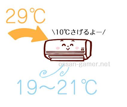 エアコンが冷える仕組み2