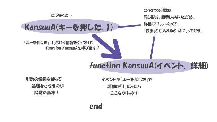関数の仕組み2