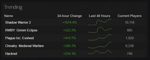 steamcharts_trending