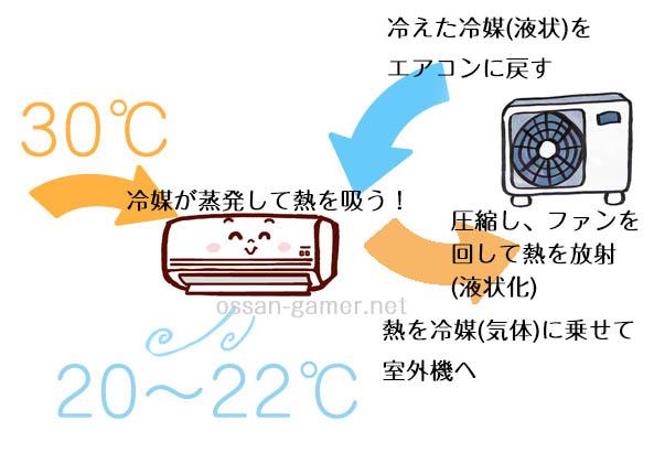 エアコンが冷える仕組み
