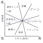 【ZONE】ゾーンに入るための条件をわかりやすく説明!