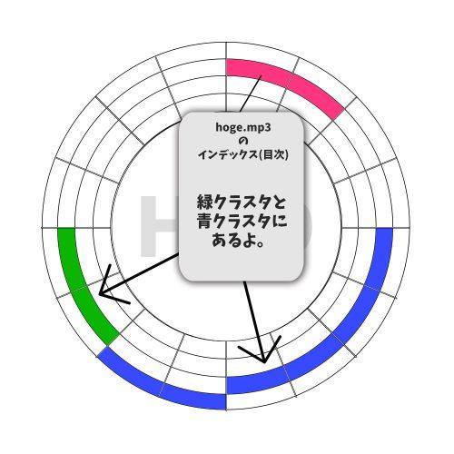 HDDとインデックス-500x500