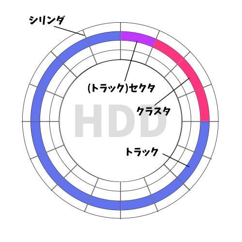 hddの論理的仕組み-500x500
